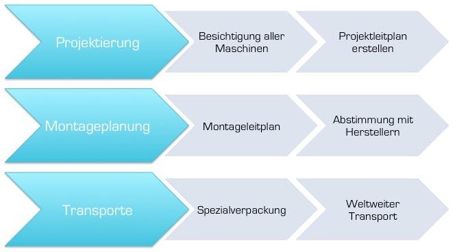 Maschinentransporte-von-Geuer